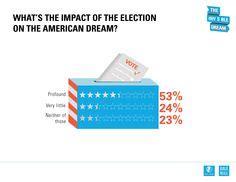 Define The American Dream Essay - buyworkhelpessayorg